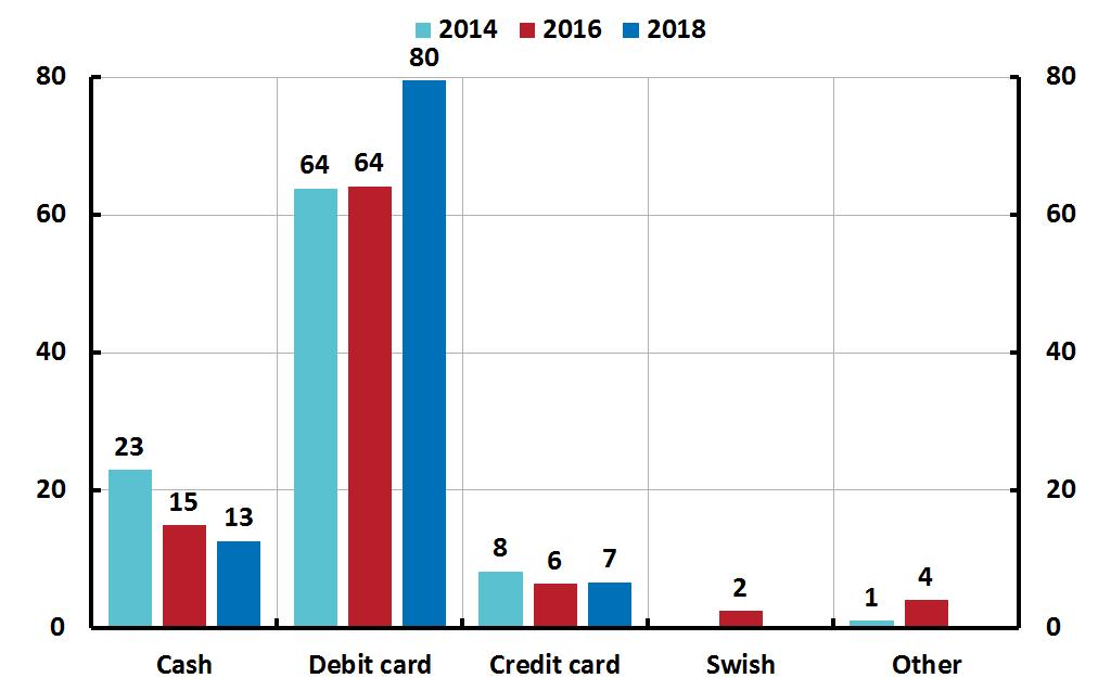 Image result for decline of cash payments in sweden
